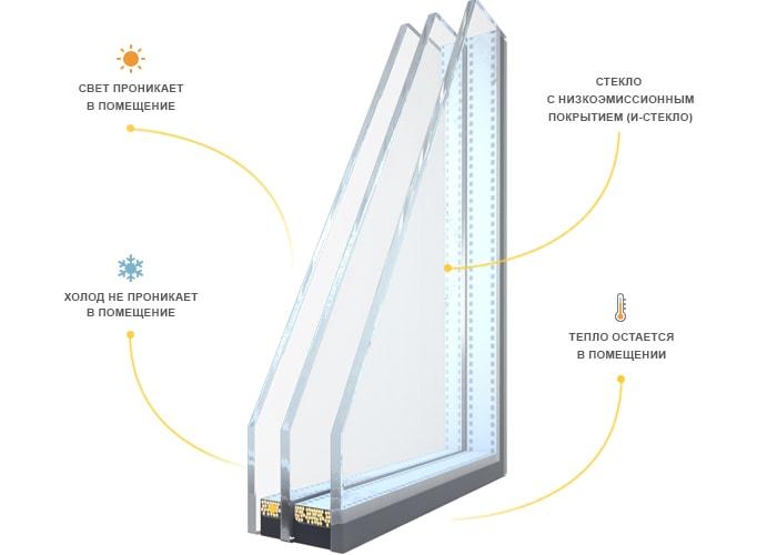 Энергосберегающий стеклопакет i-стекло